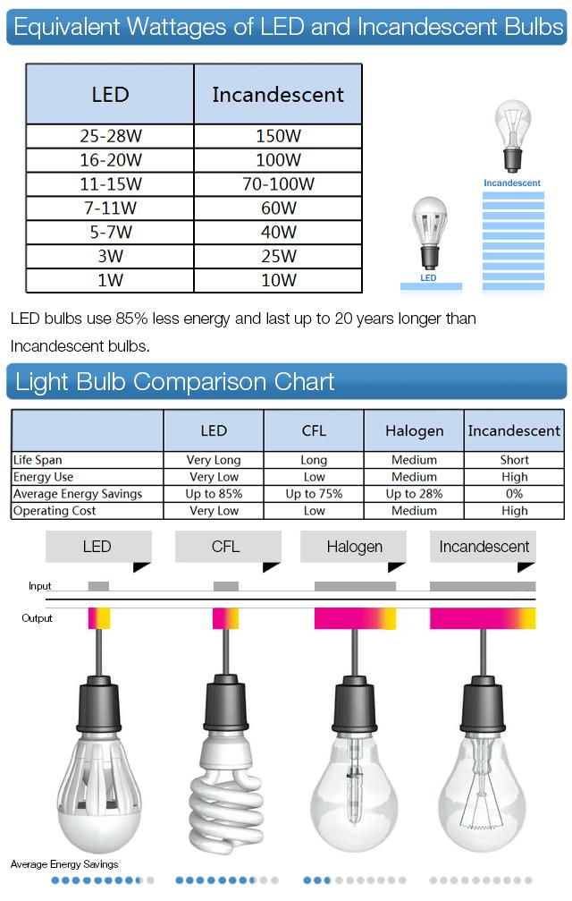 ตารางเปรียบเทียบ LED กับหลอด ธรรมดา