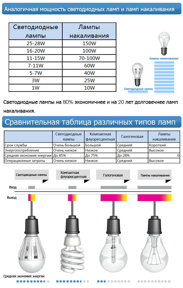 E27 3W 100-150LM RGB света привели пятно лампы (110-240V)